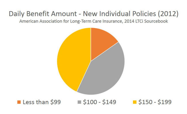 Daily Benefit Amount Long Term Care Insurance