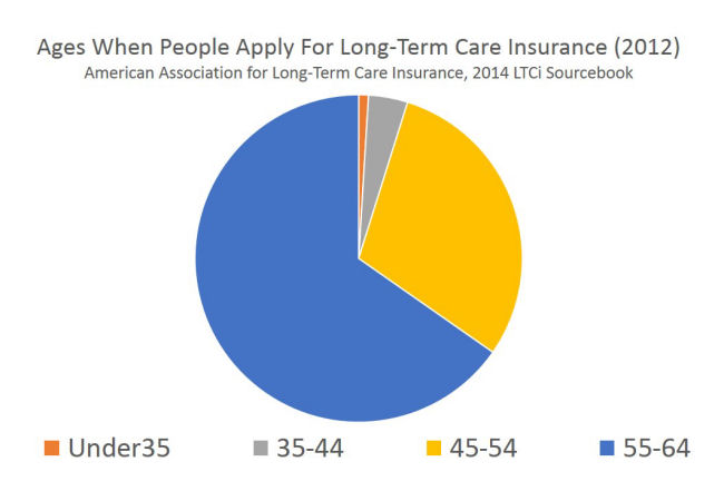 Long Term Care Insurance Apply Age
