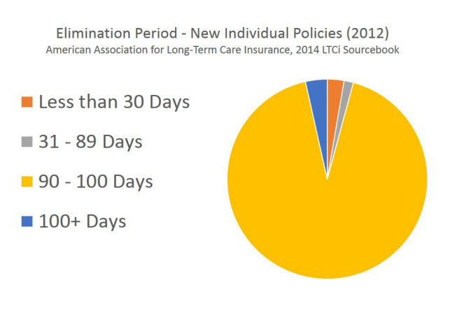 Long Term Care Insurance Elimination Period
