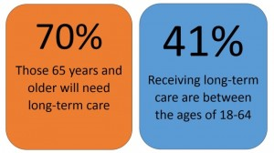 Long Term Care Stats