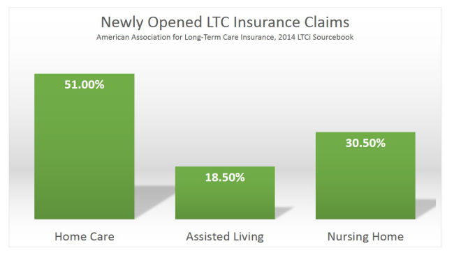 Long Term Care Insurance Claims