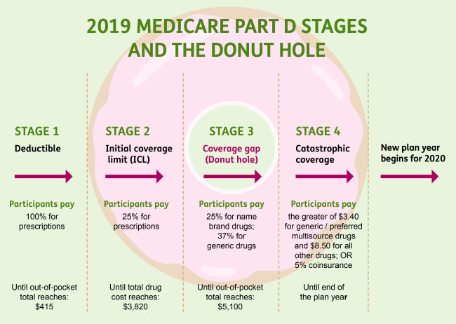 In many Louisville, KY Prescription Drug Plans, there is a donut hole in which your out of pocket expenses increases.